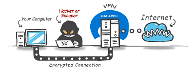 How a VPN works in a nutshell.