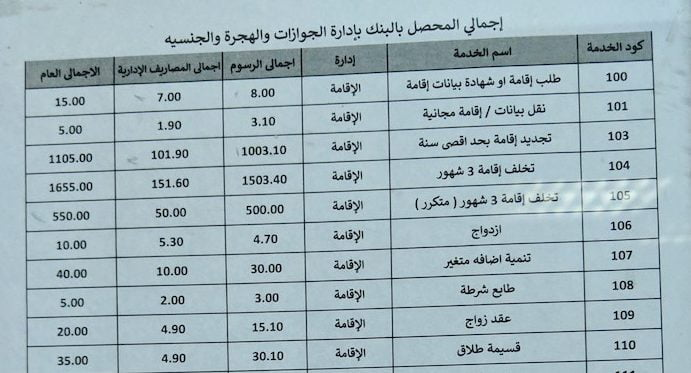 Renewal of Visa Prices at Moagamma with translation