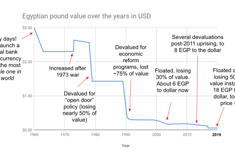 Egyptian Pound's historical value chart since it was floated in 1960. the Pound's value has been halved many times, falling from US$3 to US$0.06.