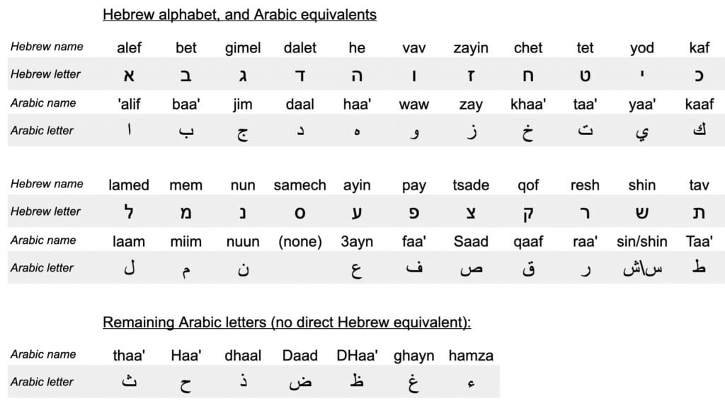 Table of equivalent Hebrew and Arabic letters