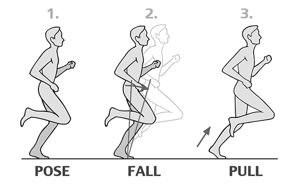 Pose running - pose fall pull illustrated