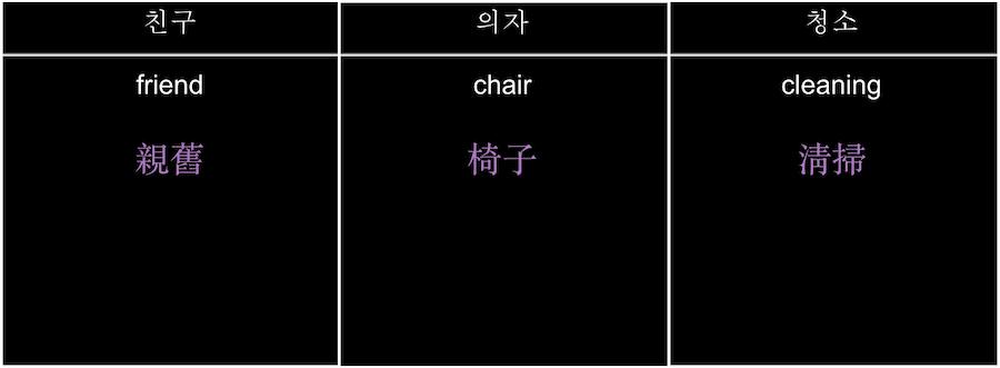 Great free Korean language decks by Evita