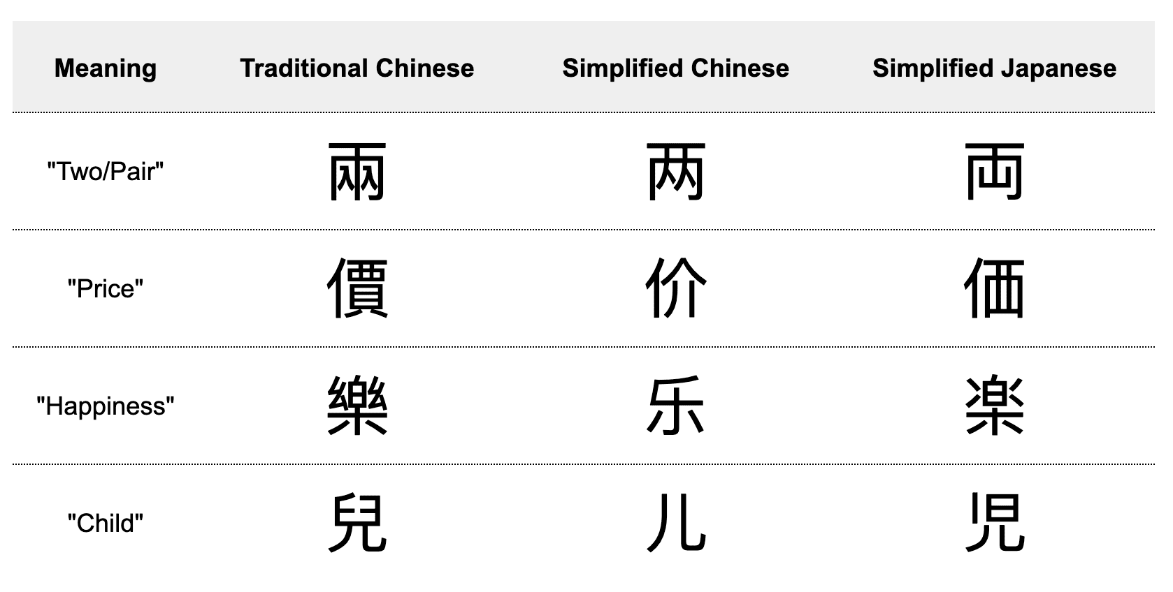 Chinese language facts - Chinese characters in traditional chinese, simplified chinese, and simplified japanese
