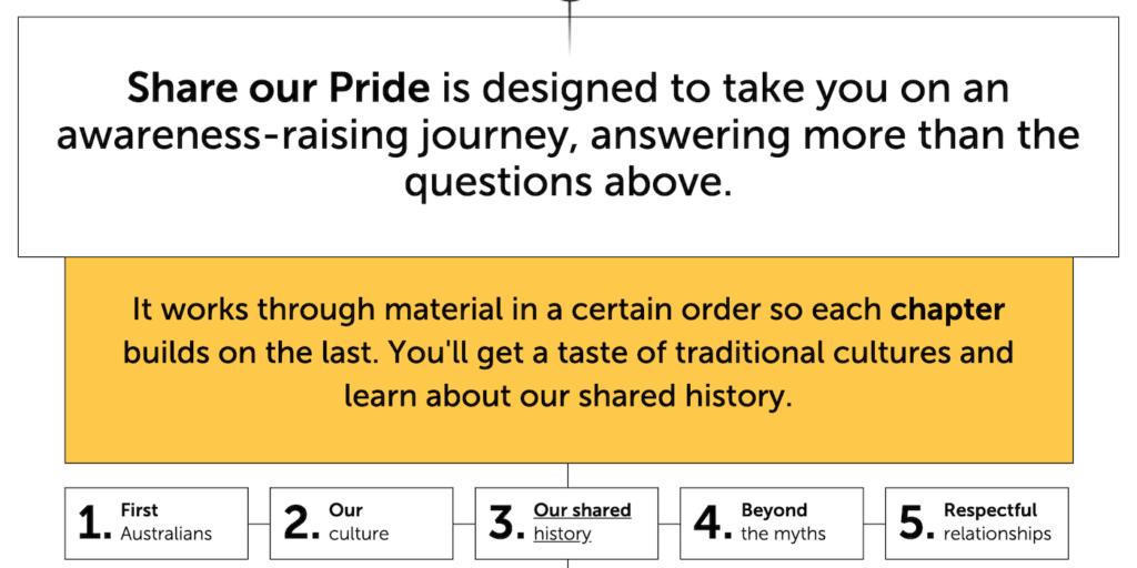 Share our pride website screenshot about aboriginal australia